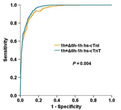 Diagnostic performance of high-sensitivity cardiac troponin T and I within time.