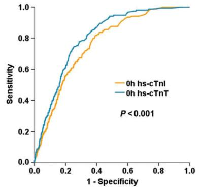 Prognostic performance of high-sensitivity cardiac troponin T and I.